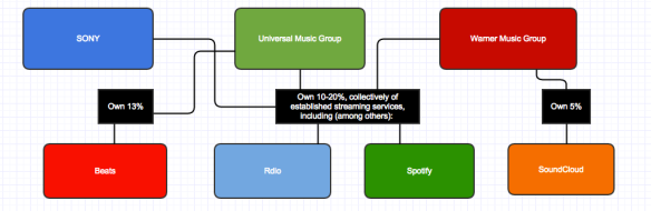 Major Label Percentage Ownerships of (some) Streaming Services